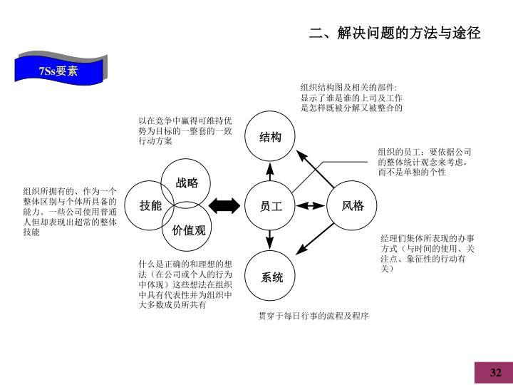 组织结构图及相关的部件