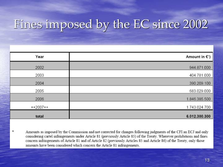 Fines imposed by the EC since 2002