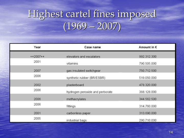 Highest cartel fines imposed
