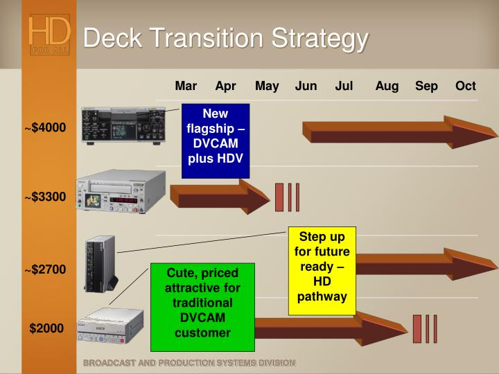 Deck Transition Strategy