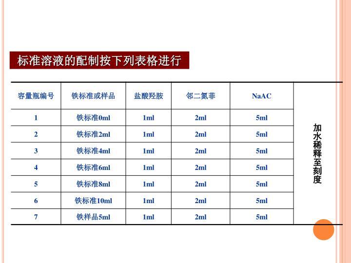 标准溶液的配制按下列表格进行
