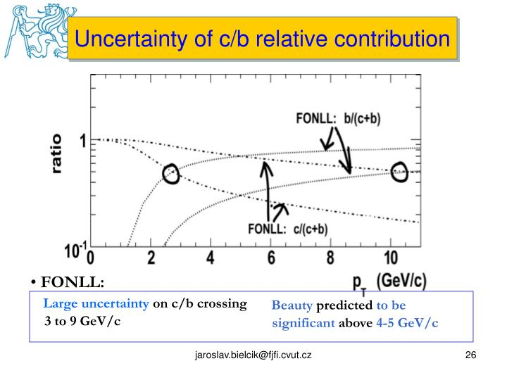 Uncertainty of c/b relative contribution