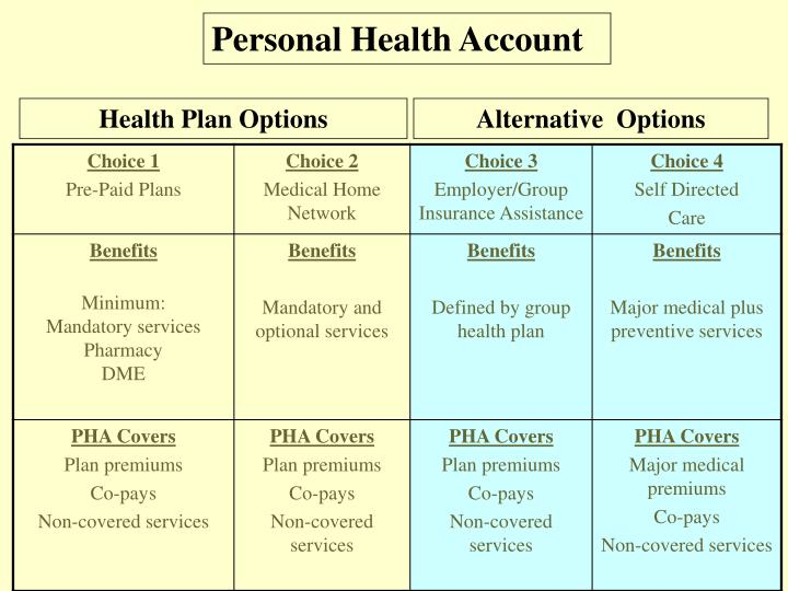 Personal Health Account