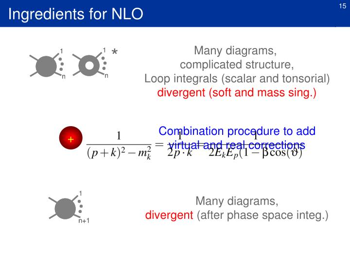 Ingredients for NLO