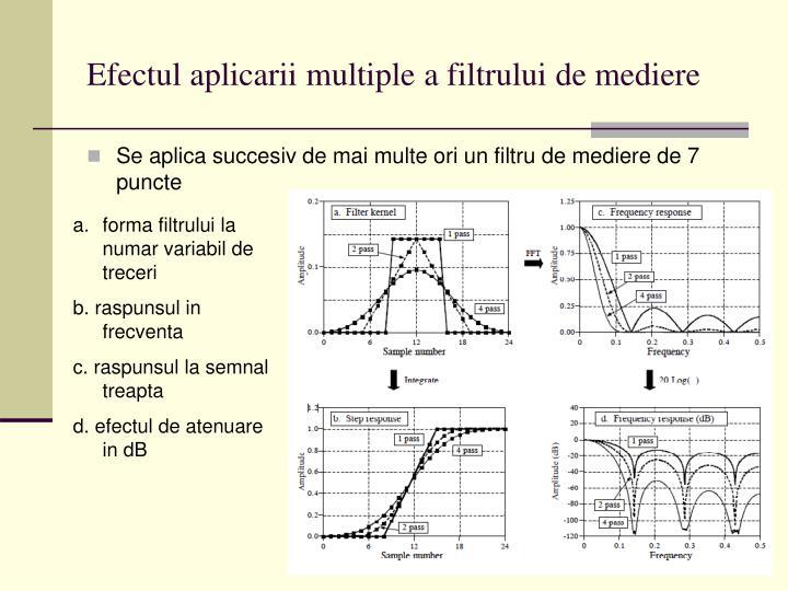 Efectul aplicarii multiple a filtrului de mediere