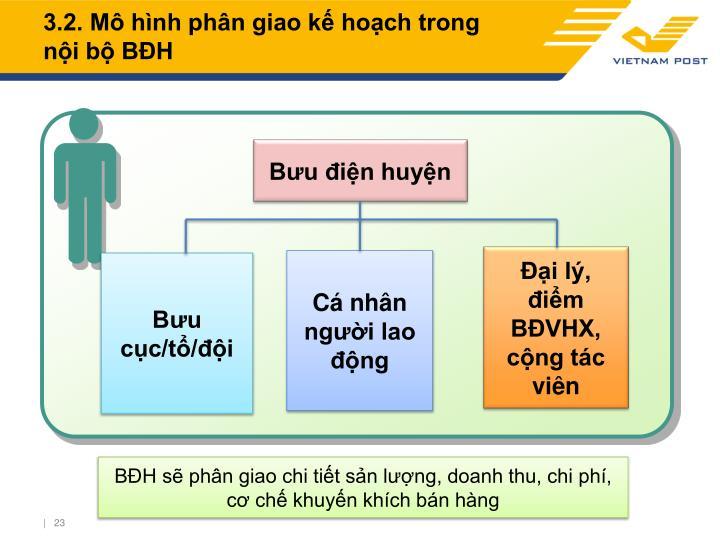 3.2. Mô hình phân giao kế hoạch trong nội bộ BĐH