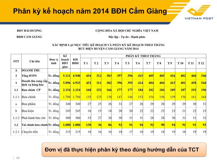 Phân kỳ kế hoạch năm 2014 BĐH Cẩm Giàng