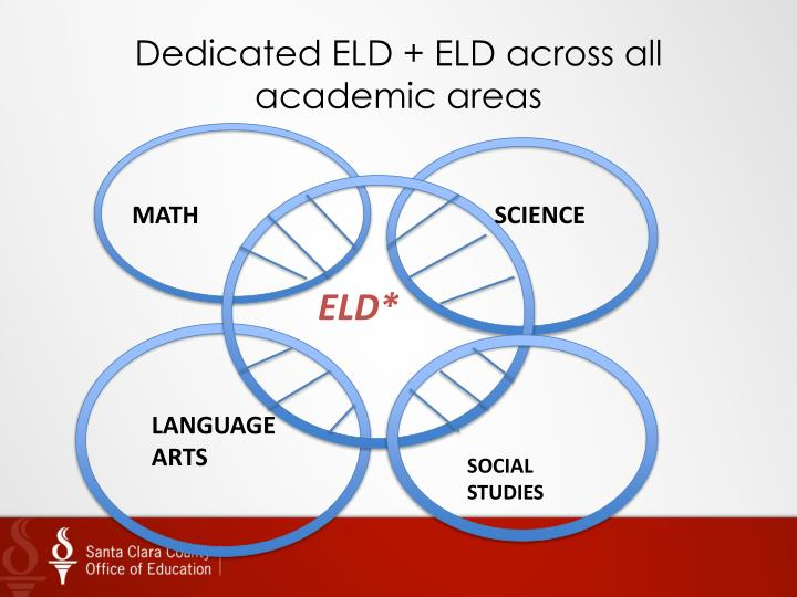 Dedicated ELD + ELD across all academic areas