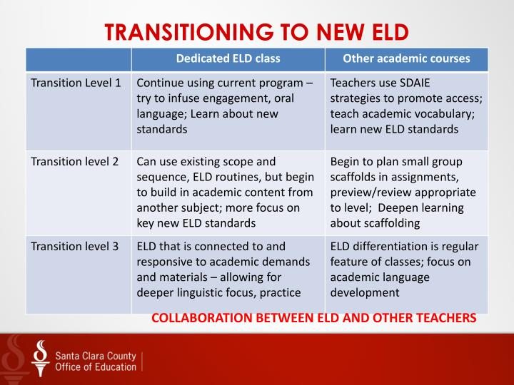 TRANSITIONING TO NEW ELD
