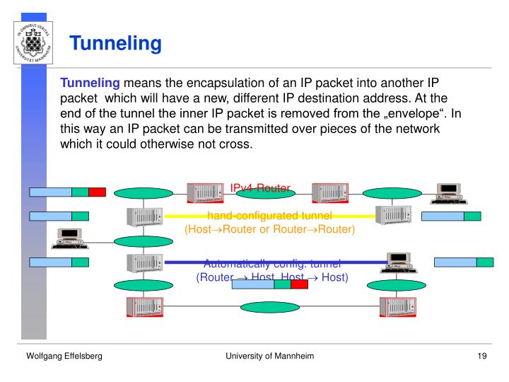 IPv4-Router
