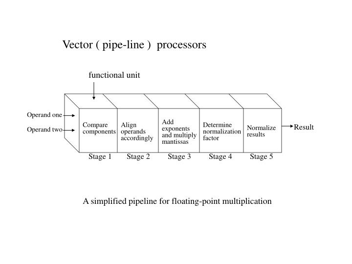 Vector ( pipe-line )  processors