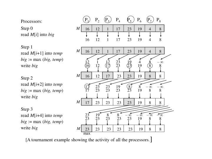 Processors: