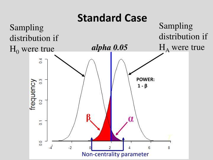Standard Case