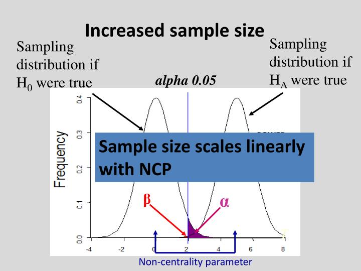 Increased sample size