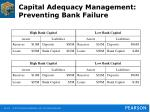 capital adequacy management preventing bank failure