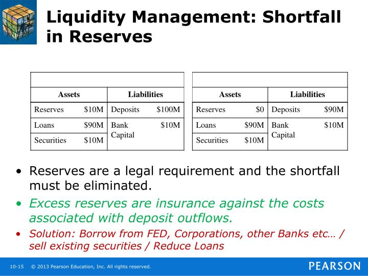 Liquidity Management: Shortfall in Reserves