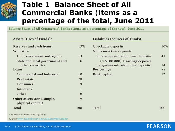 Table 1  Balance Sheet of All Commercial Banks (items as a percentage of the total, June 2011