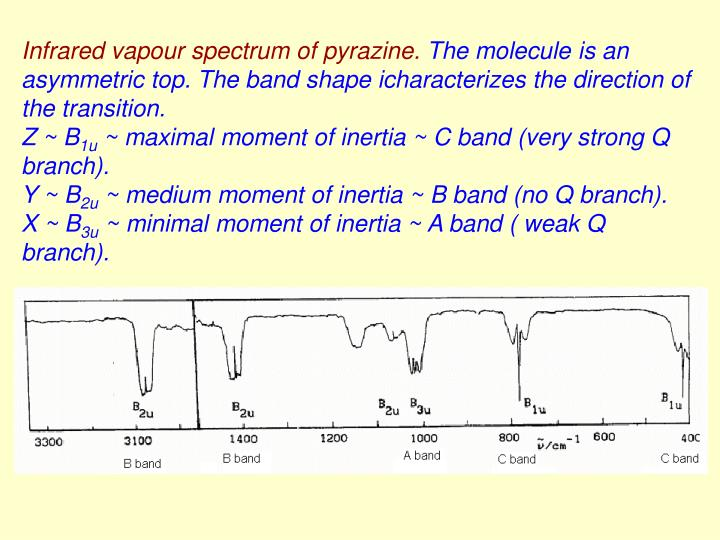 Infrared vapour spectrum of pyrazine.