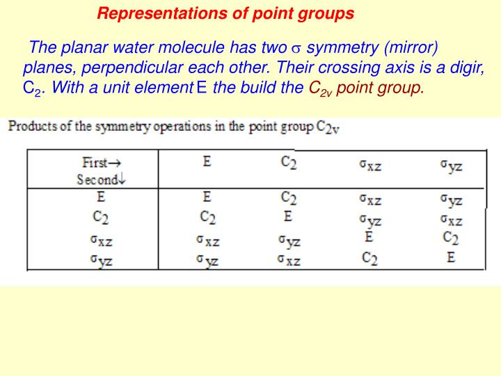 Representations of point groups