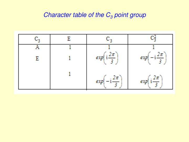 Character table of the C
