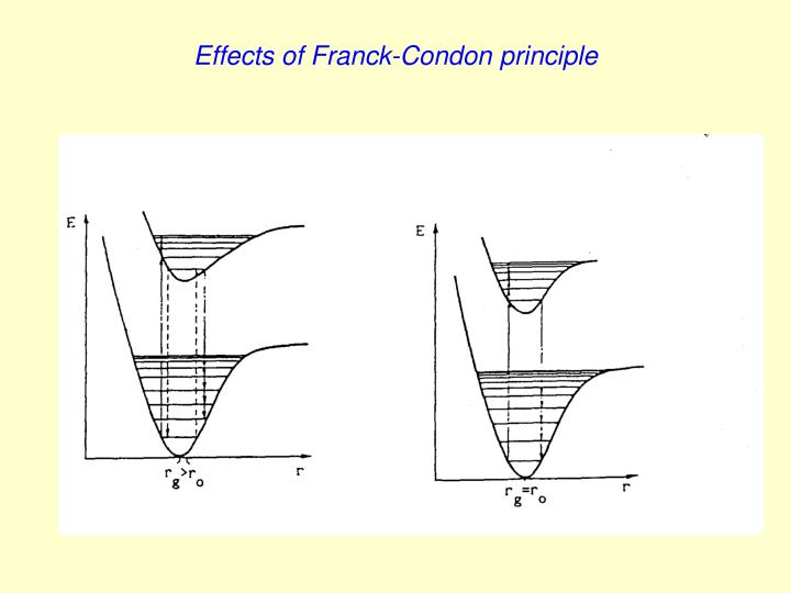 Effects of Franck-Condon principle