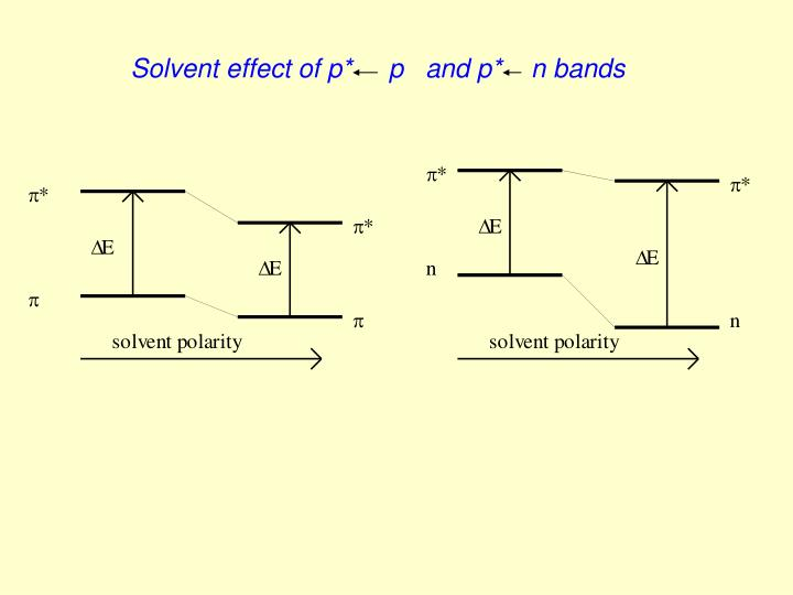 Solvent effect of p*     p   and p*    n bands