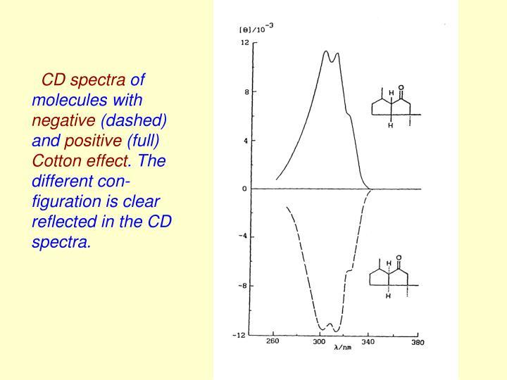 CD spectra