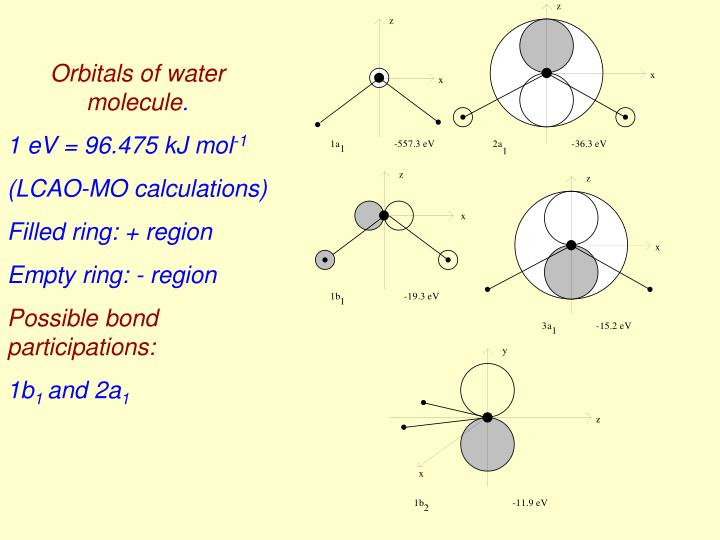 Orbitals of water molecule