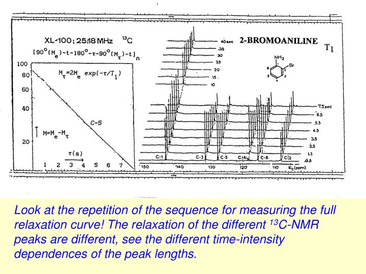 Look at the repetition of the sequence for measuring the full relaxation curve! The relaxation of the different