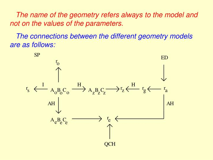 The name of the geometry refers always
