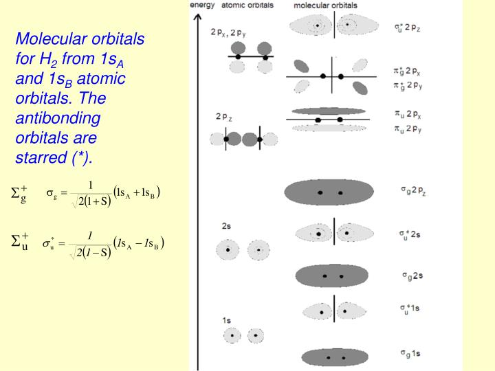 Molecular orbitals for H