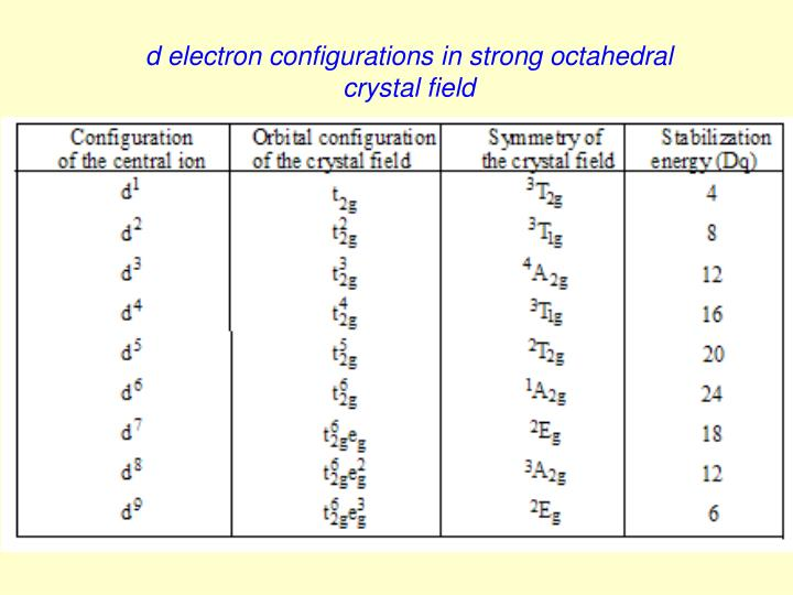 d electron configurations in strong octahedral crystal field
