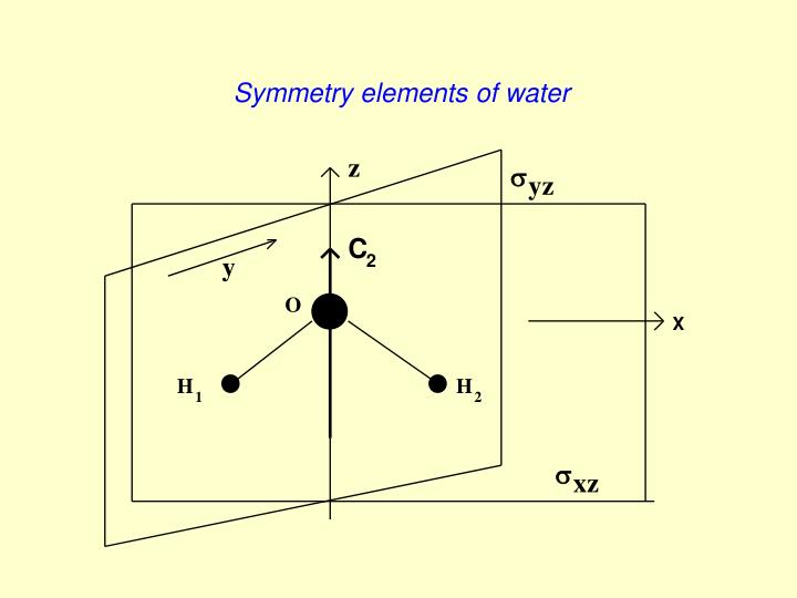 Symmetry elements of water