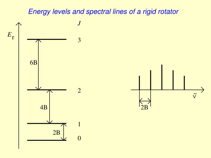 Energy levels and spectral lines of a rigid rotator