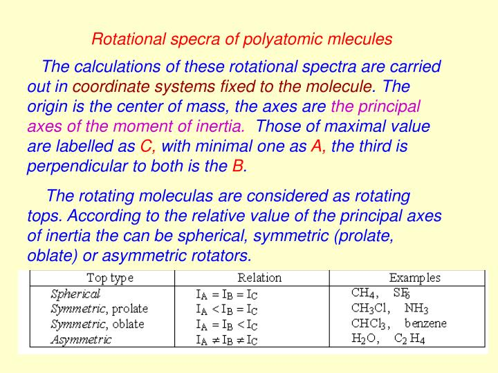 Rotational specra of polyatomic mlecules