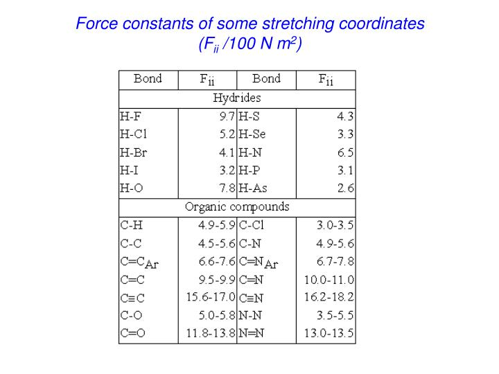 Force constants of some stretching coordinates
