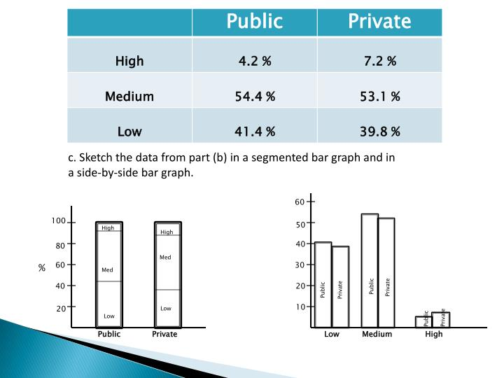 c. Sketch the data from part (b) in a segmented bar graph and in a side-by-side bar graph.