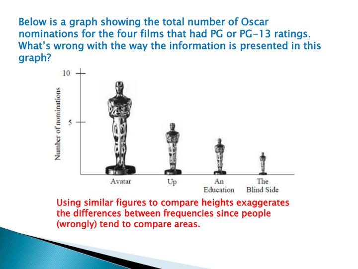 Below is a graph showing the total number of Oscar nominations for the four films that had PG or PG-13 ratings.  What's wrong with the way the information is presented in this