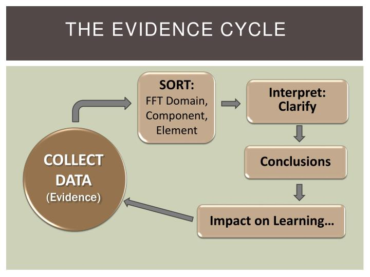 The Evidence Cycle