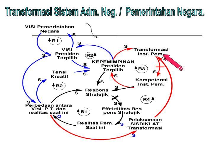 Transformasi Sistem Adm. Neg. /  Pemerintahan Negara.