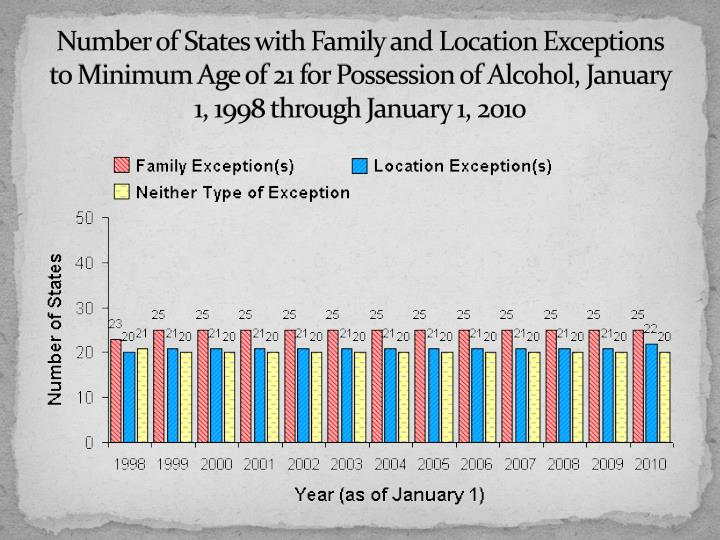 Number of States with Family and Location Exceptions to Minimum Age of 21 for Possession of Alcohol, January 1, 1998 through January 1, 2010