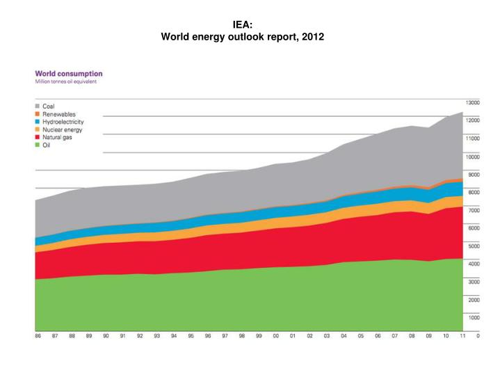 Iea world energy outlook report 2012
