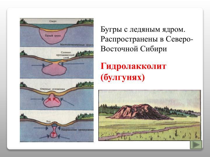 Бугры с ледяным ядром. Распространены в Северо-Восточной Сибири