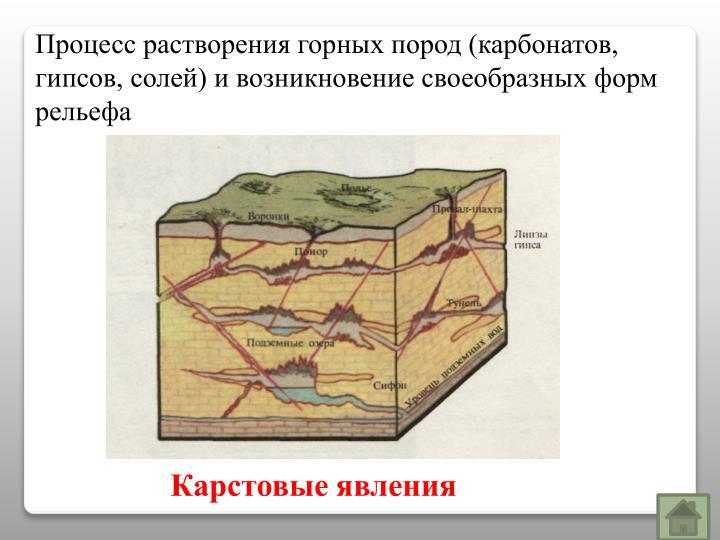 Процесс растворения горных пород (карбонатов, гипсов, солей) и возникновение своеобразных форм рельефа