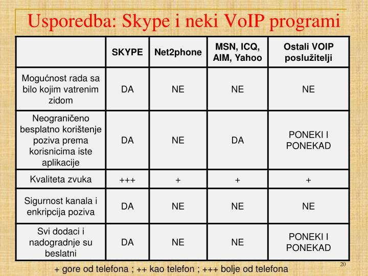 Usporedba: Skype i neki VoIP programi