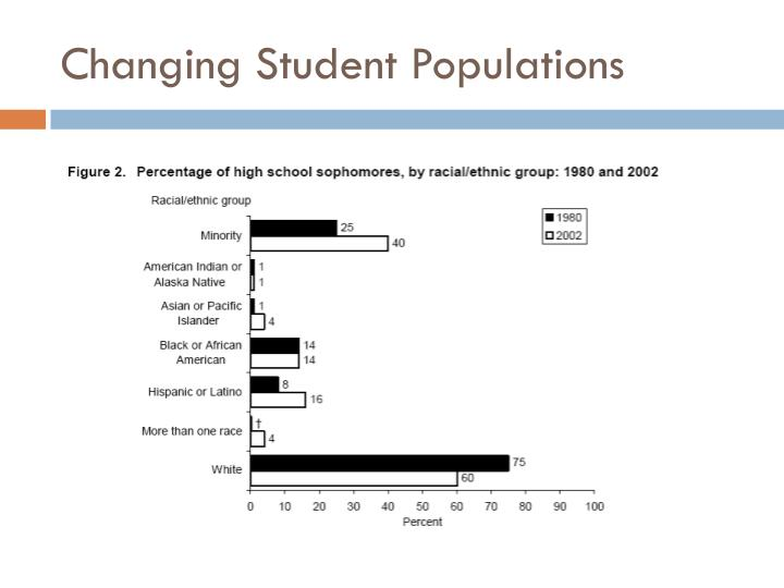 Changing Student Populations