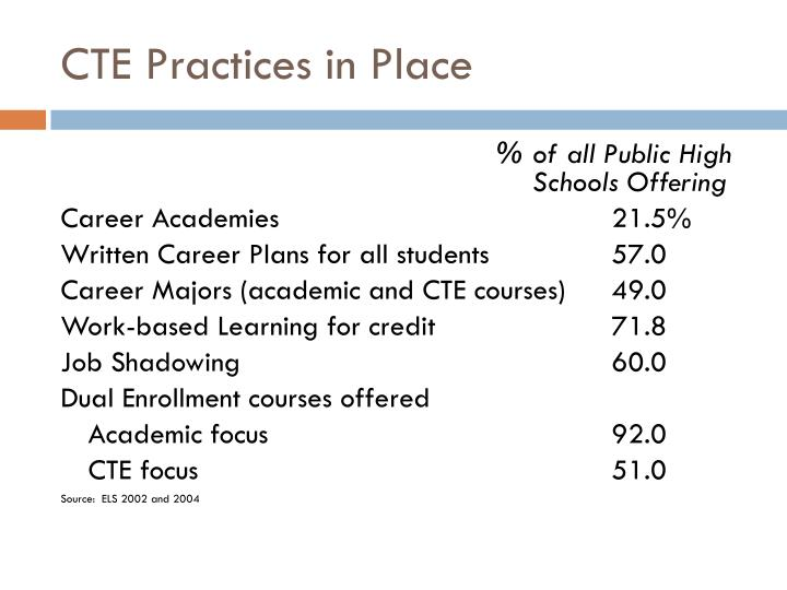 CTE Practices in Place