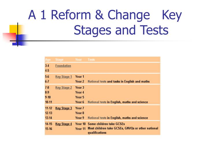 A 1 Reform & Change   Key 			 Stages and Tests