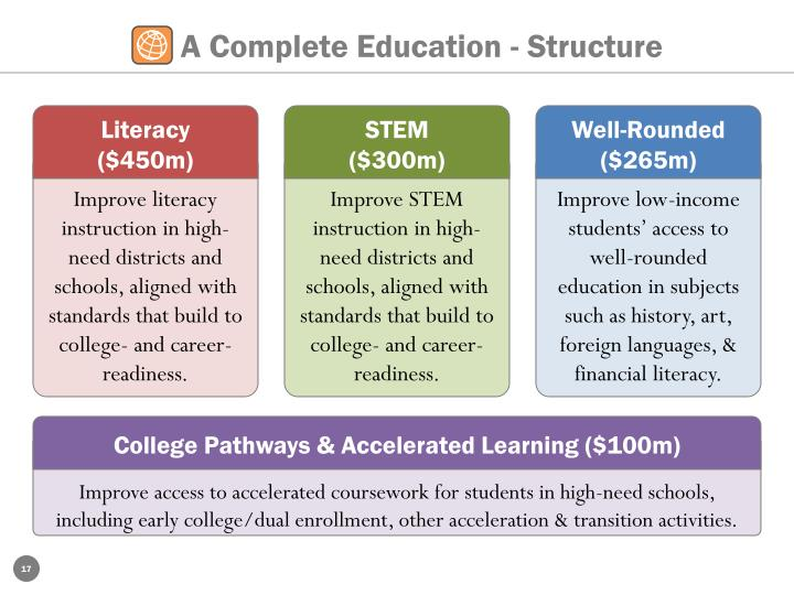 A Complete Education - Structure