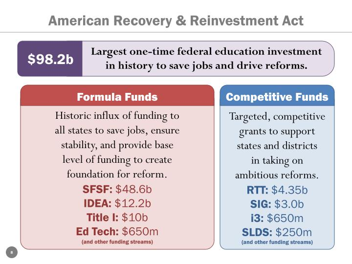 American Recovery & Reinvestment Act